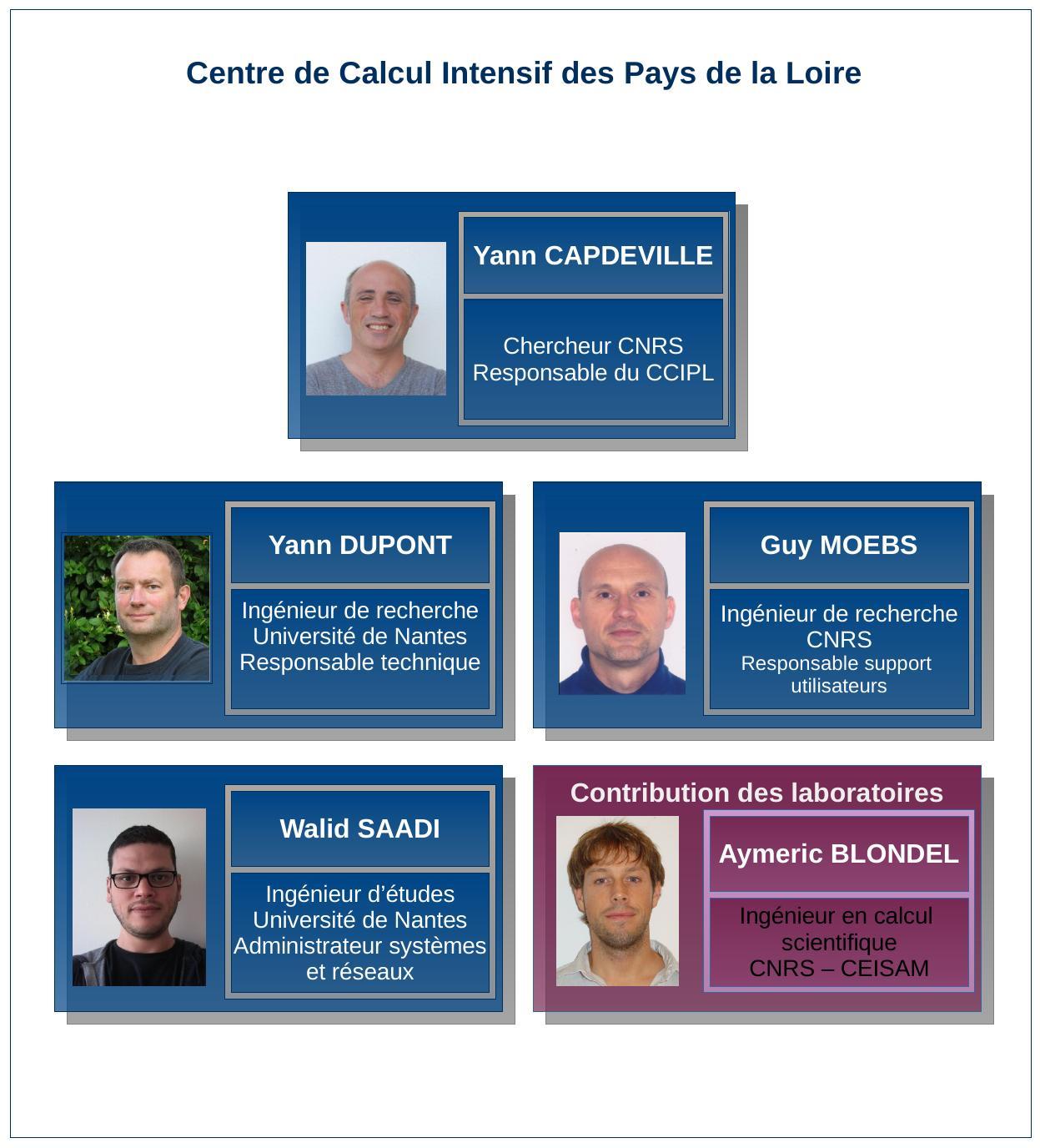 Équipe du CCIPL